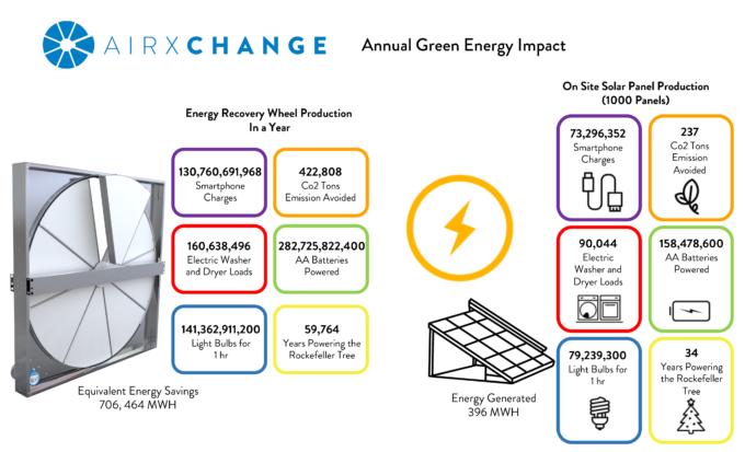 Airxchange's Green Energy Impact