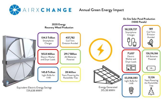 Annual Green Energy Impact