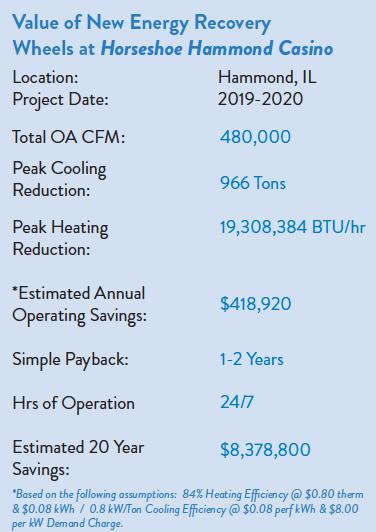 Savings of new energy recovery wheels at horseshoe hammond casino